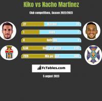 Kiko vs Nacho Martinez h2h player stats
