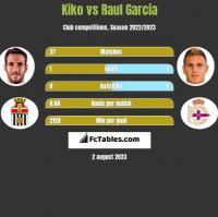 Kiko vs Raul Garcia h2h player stats
