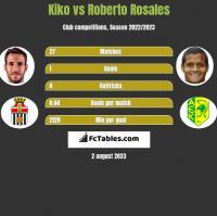 Kiko vs Roberto Rosales h2h player stats