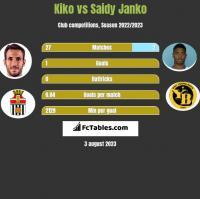 Kiko vs Saidy Janko h2h player stats