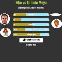 Kiko vs Antonio Moya h2h player stats