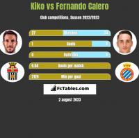 Kiko vs Fernando Calero h2h player stats