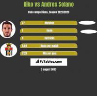Kiko vs Andres Solano h2h player stats