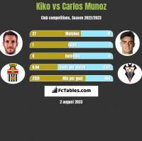 Kiko vs Carlos Munoz h2h player stats