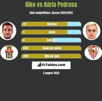 Kiko vs Adria Pedrosa h2h player stats