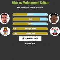 Kiko vs Mohammed Salisu h2h player stats