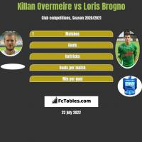 Killan Overmeire vs Loris Brogno h2h player stats