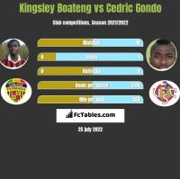 Kingsley Boateng vs Cedric Gondo h2h player stats