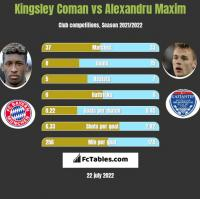 Kingsley Coman vs Alexandru Maxim h2h player stats
