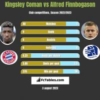 Kingsley Coman vs Alfred Finnbogason h2h player stats