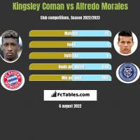 Kingsley Coman vs Alfredo Morales h2h player stats