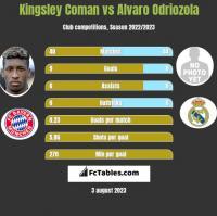 Kingsley Coman vs Alvaro Odriozola h2h player stats