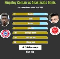 Kingsley Coman vs Anastasios Donis h2h player stats