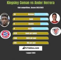 Kingsley Coman vs Ander Herrera h2h player stats