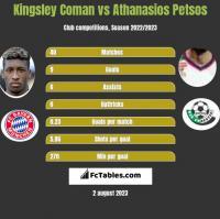Kingsley Coman vs Athanasios Petsos h2h player stats
