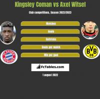 Kingsley Coman vs Axel Witsel h2h player stats