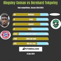 Kingsley Coman vs Bernhard Tekpetey h2h player stats