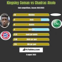 Kingsley Coman vs Chadrac Akolo h2h player stats