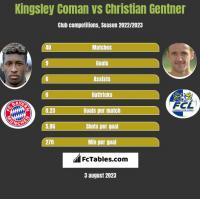 Kingsley Coman vs Christian Gentner h2h player stats