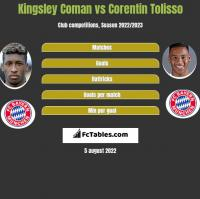 Kingsley Coman vs Corentin Tolisso h2h player stats