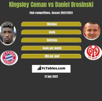 Kingsley Coman vs Daniel Brosinski h2h player stats