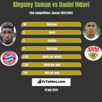 Kingsley Coman vs Daniel Didavi h2h player stats