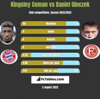 Kingsley Coman vs Daniel Ginczek h2h player stats