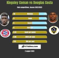 Kingsley Coman vs Douglas Costa h2h player stats
