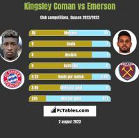 Kingsley Coman vs Emerson h2h player stats