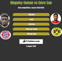 Kingsley Coman vs Emre Can h2h player stats