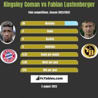 Kingsley Coman vs Fabian Lustenberger h2h player stats