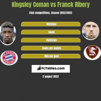 Kingsley Coman vs Franck Ribery h2h player stats