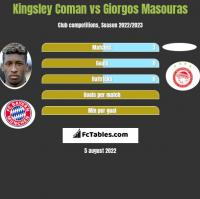 Kingsley Coman vs Giorgos Masouras h2h player stats