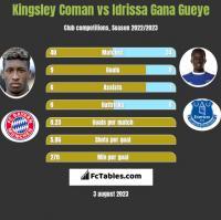 Kingsley Coman vs Idrissa Gana Gueye h2h player stats