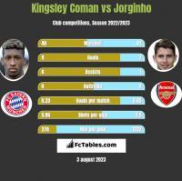 Kingsley Coman vs Jorginho h2h player stats