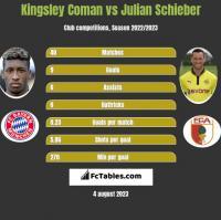 Kingsley Coman vs Julian Schieber h2h player stats