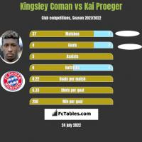 Kingsley Coman vs Kai Proeger h2h player stats