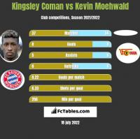 Kingsley Coman vs Kevin Moehwald h2h player stats