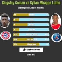 Kingsley Coman vs Kylian Mbappe Lottin h2h player stats
