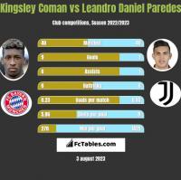 Kingsley Coman vs Leandro Daniel Paredes h2h player stats
