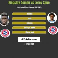 Kingsley Coman vs Leroy Sane h2h player stats
