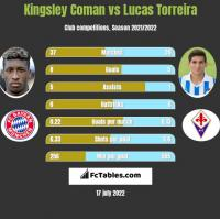 Kingsley Coman vs Lucas Torreira h2h player stats
