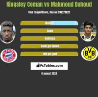 Kingsley Coman vs Mahmoud Dahoud h2h player stats