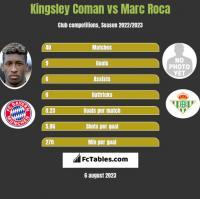 Kingsley Coman vs Marc Roca h2h player stats