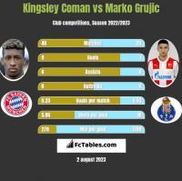 Kingsley Coman vs Marko Grujic h2h player stats