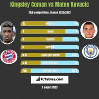 Kingsley Coman vs Mateo Kovacic h2h player stats
