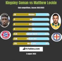 Kingsley Coman vs Matthew Leckie h2h player stats