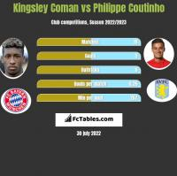 Kingsley Coman vs Philippe Coutinho h2h player stats