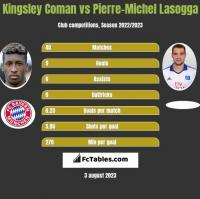 Kingsley Coman vs Pierre-Michel Lasogga h2h player stats