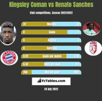 Kingsley Coman vs Renato Sanches h2h player stats